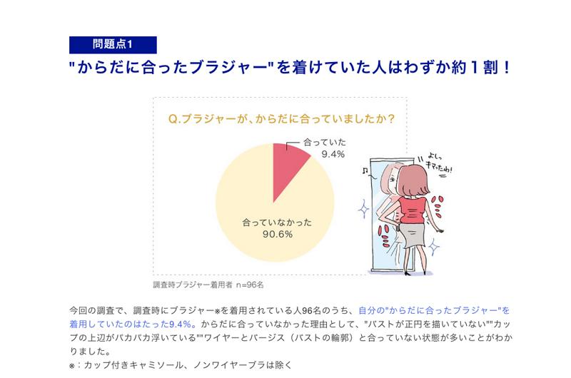ブラジャーが身体に合っている女性はわずか10%[3月12日はサイズの日]