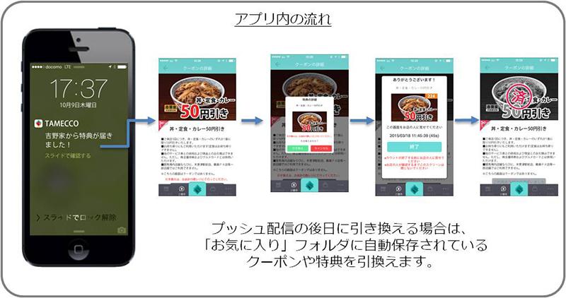 店に入るだけでポイント自動取得!人工知能型アプリTameccoが吉野家と提携追加