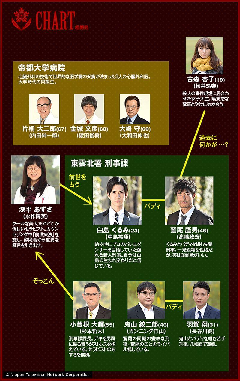 中島裕翔のドラマ「刑事バレリーノ」幼少期役の男の子は誰?前世療法で謎解き!バレエの世界も見どころ