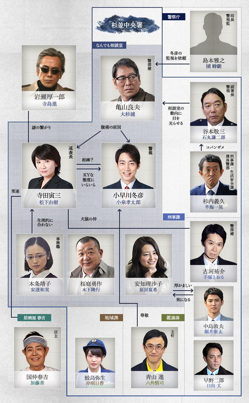 連ドラで主演の小泉孝太郎と松下由樹新ドラマ警視庁ゼロ係!